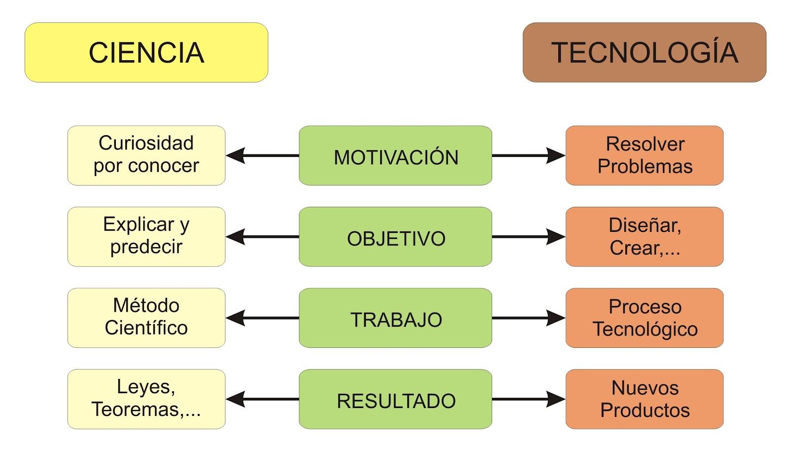 Diferencia entre ciencia y tecnología