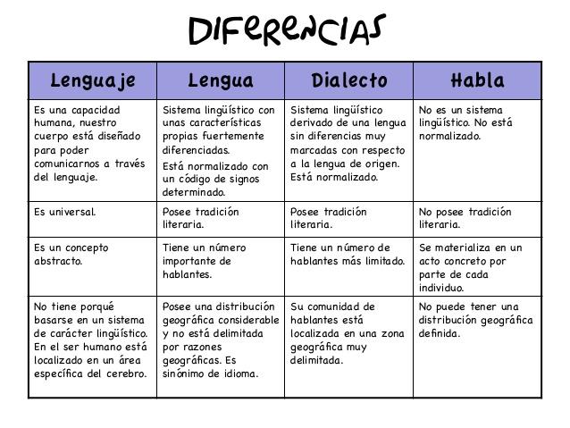 Diferencia entre lengua y lenguaje