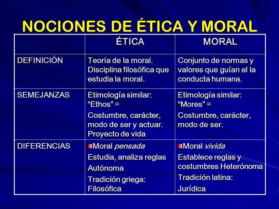 Diferencia entre moral y ética