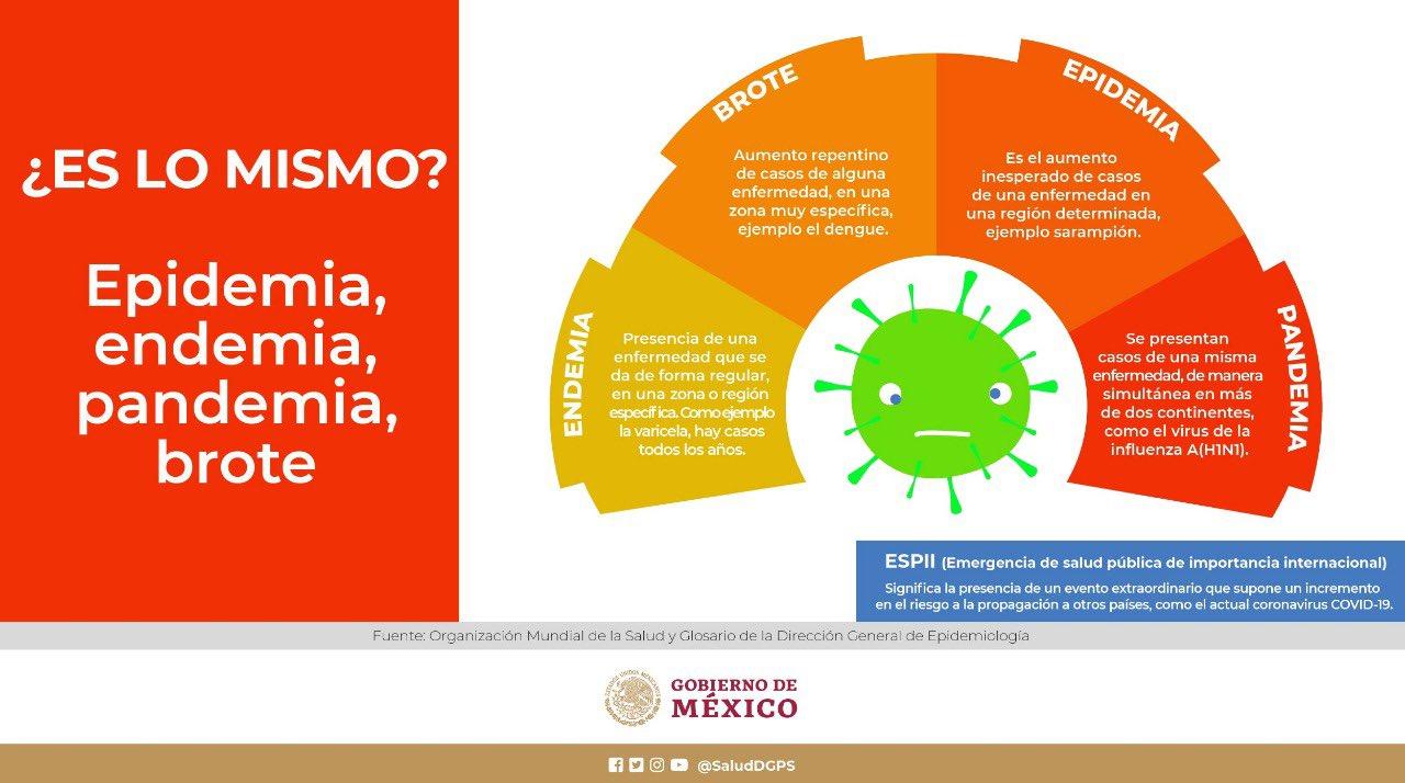 Diferencia entre pandemia y epidemia