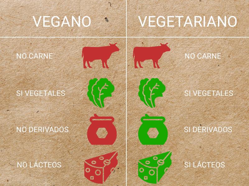 Diferencia entre vegano y vegetariano