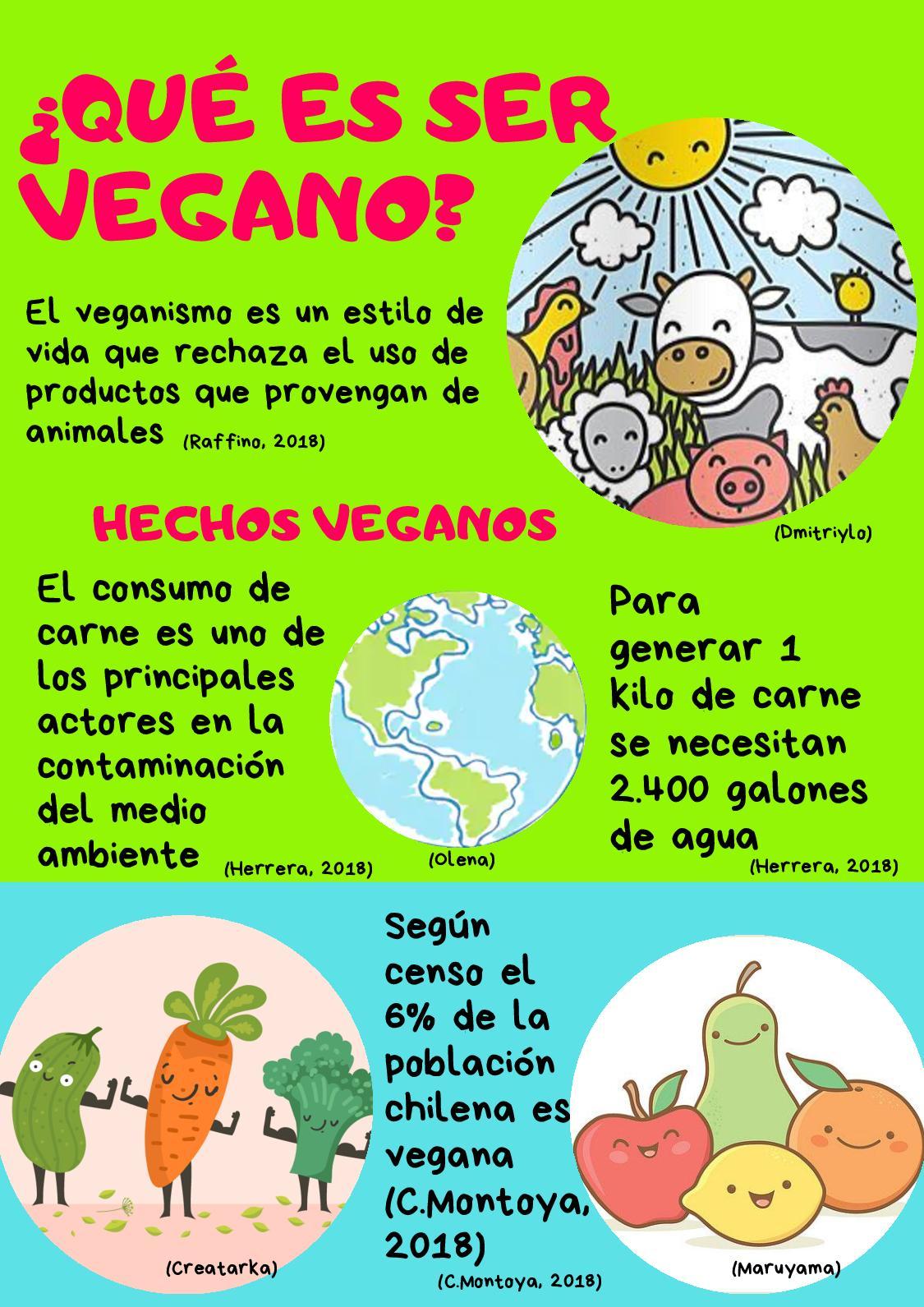 Qué es ser vegano