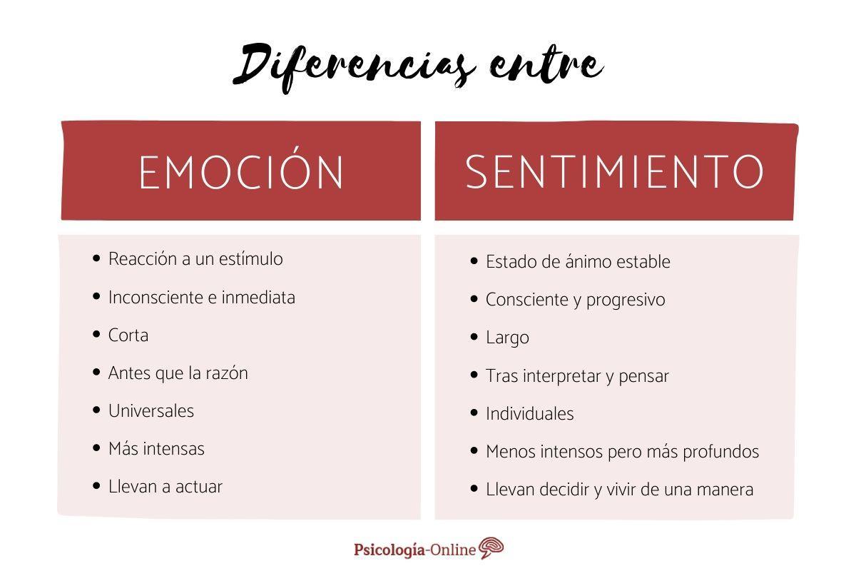 diferencias entre emocion y sentimiento